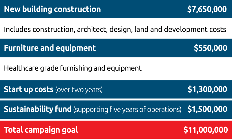 New building construction  $7,650,000. Furniture and equipment  $550,000. Start up costs (over two years)  $1,300,000. Sustainability fund (supporting five years of operations)  $1,500,000. Total campaign goal  $11,000,000.